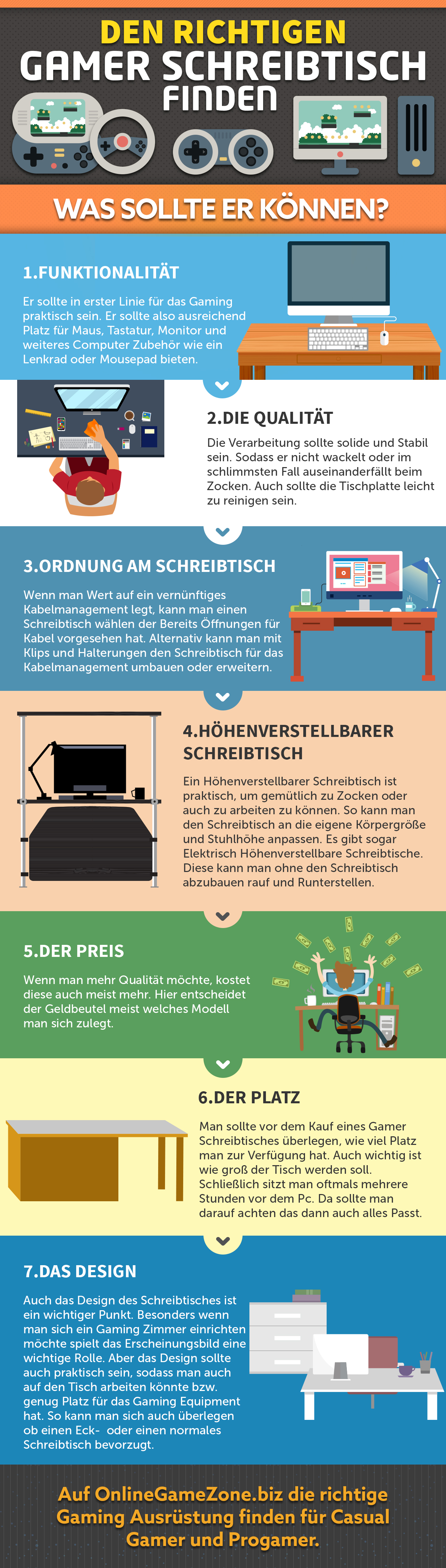 Gamer Schreibtisch Infografik. Tische für das Gaming